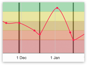 mood monitor step 3